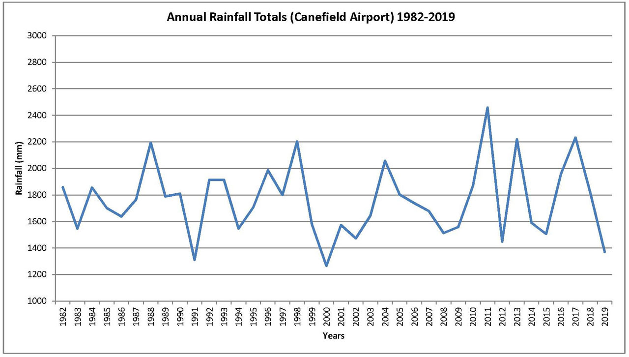 Annual Rainfall Totals for Canefield Airport - 1982 to 2019