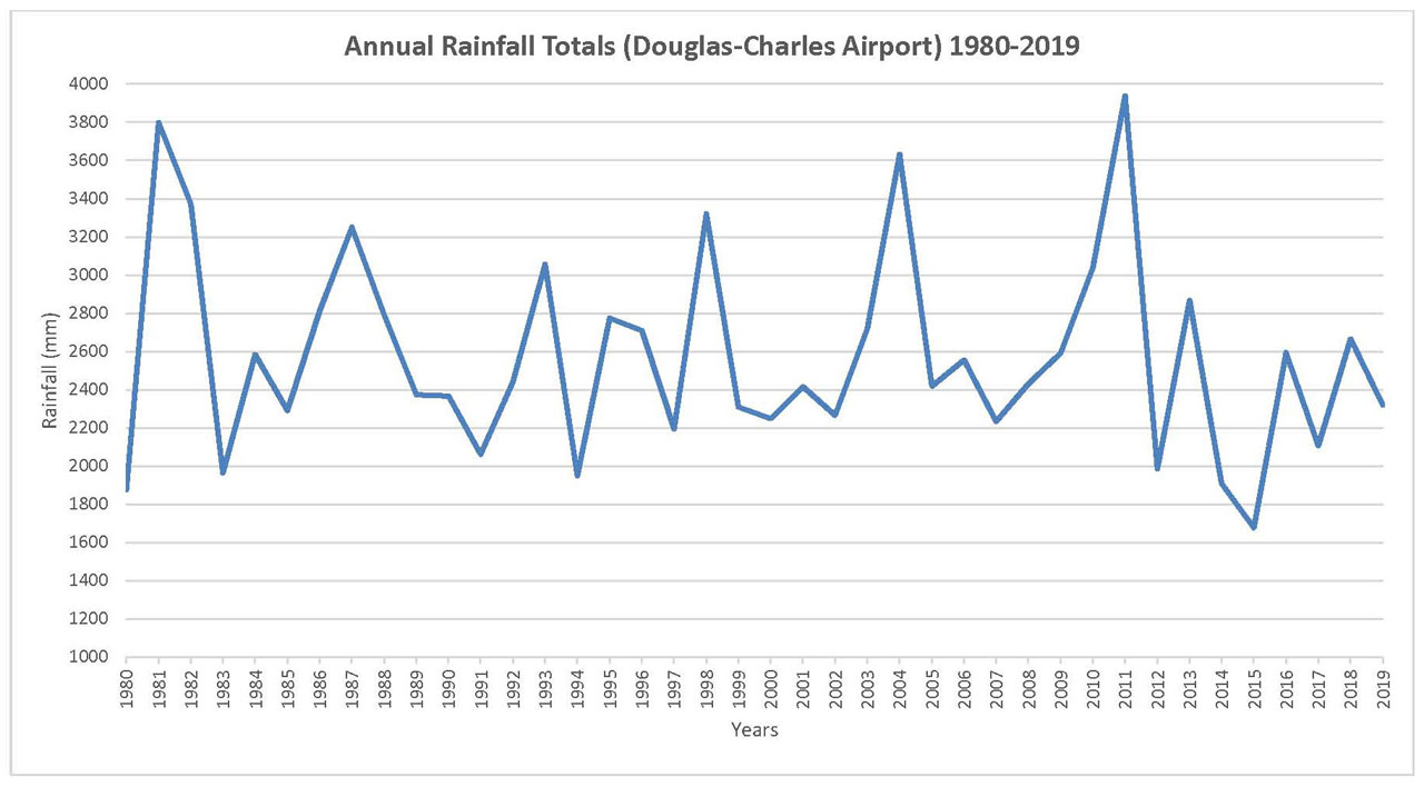 Annual Rainfall Totals for Douglas-Charles Airport - 1980 to 2019
