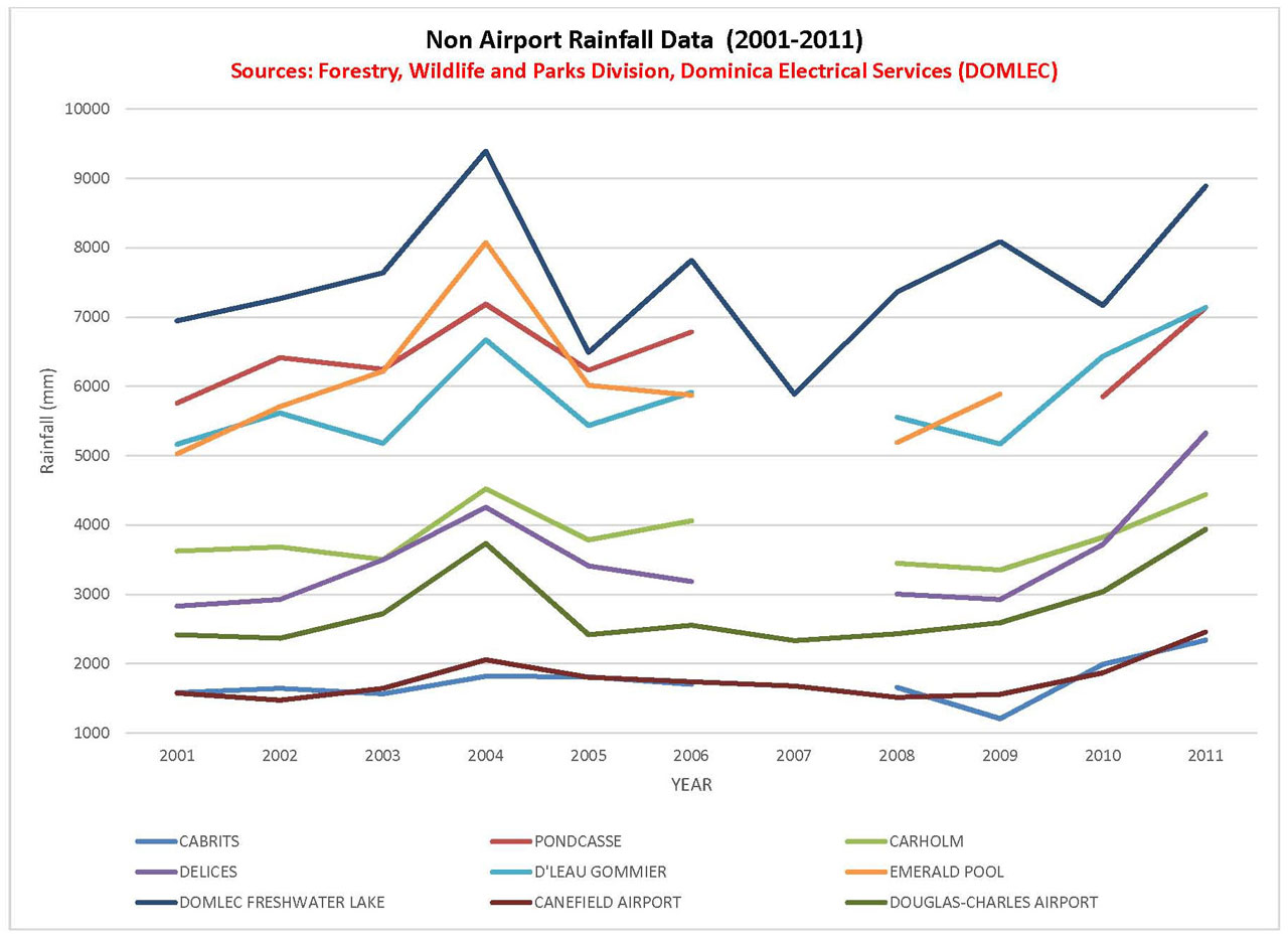 Non Airport Rainfall Data for the period 2001 - 2011