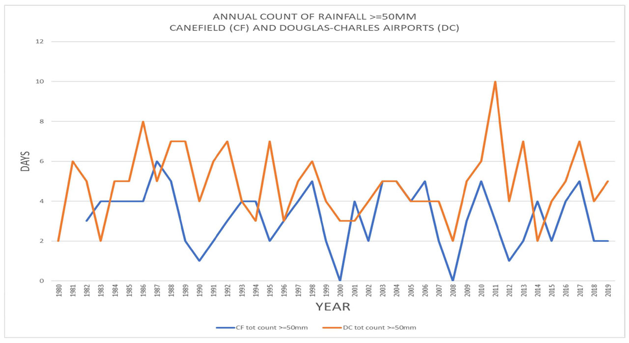 Annual Count of Rainfall for Canefield and Douglas-Charles Airports