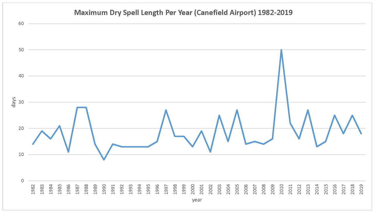 Maximum Dry Spell at Canefield Airport 1981 - 2019