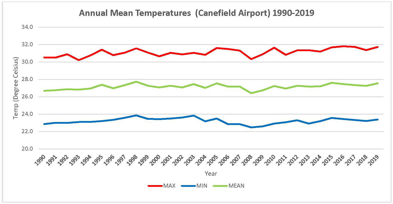 Annual Mean Temperature for Canefield Airport 1990 - 2019