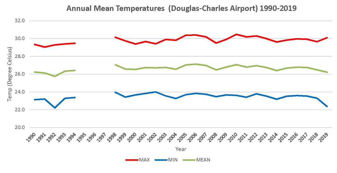 Annual Mean Temperature for Douglas-Charles Airport 1990 - 2019