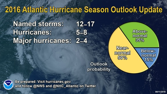 Forecasters predict more storms this hurricane season