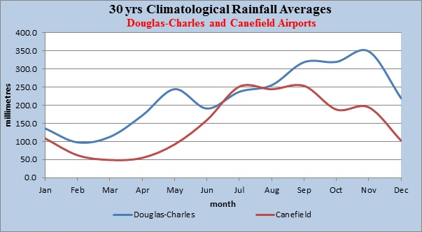 Figure 1: 30yrs Climatological Rainfall Averages