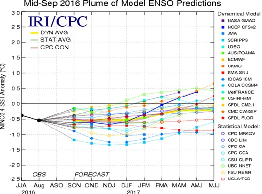 Mid September 2016 Plume of Model ENSO Predictions (Click to enlarge)