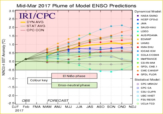 Mid March 2017 Plume of Model ENSO Predictions