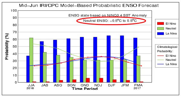 Mid June IRI/CPC Model