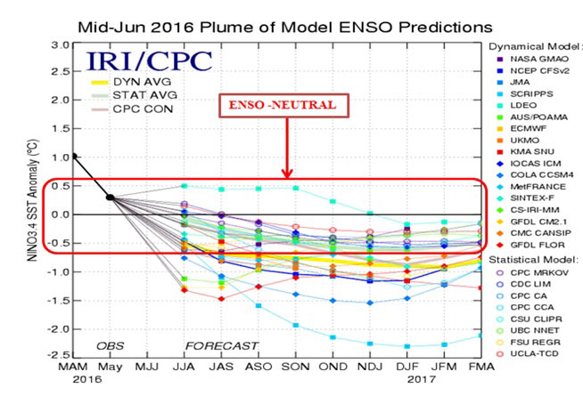 Mid Jun 2016 Plume of Model ENSO Predictions