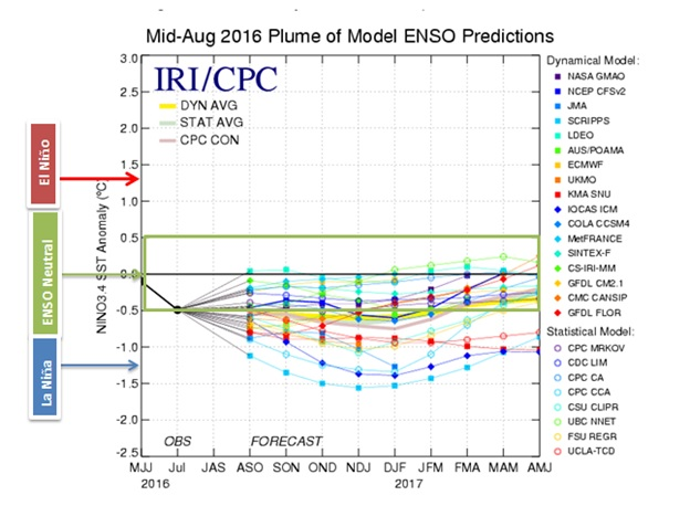 Mid August 2016 Plume of Model ENSO Predications
