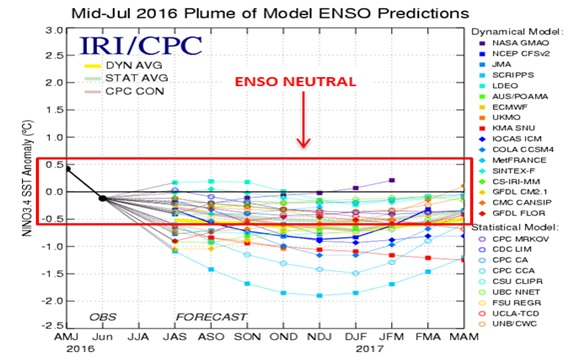 Mid July 2016 Plume of Model ENSO Predictions (Click to enlarge)